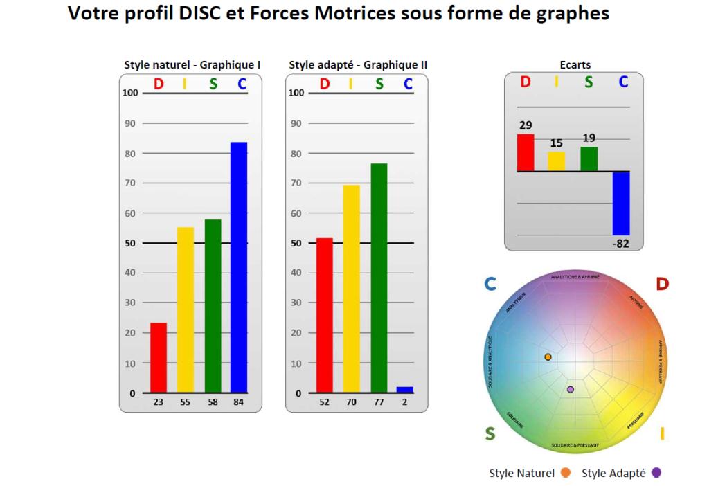 graphe disc