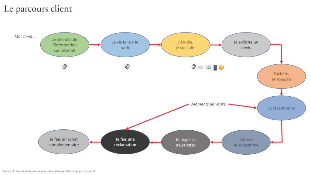 graphe parcours client